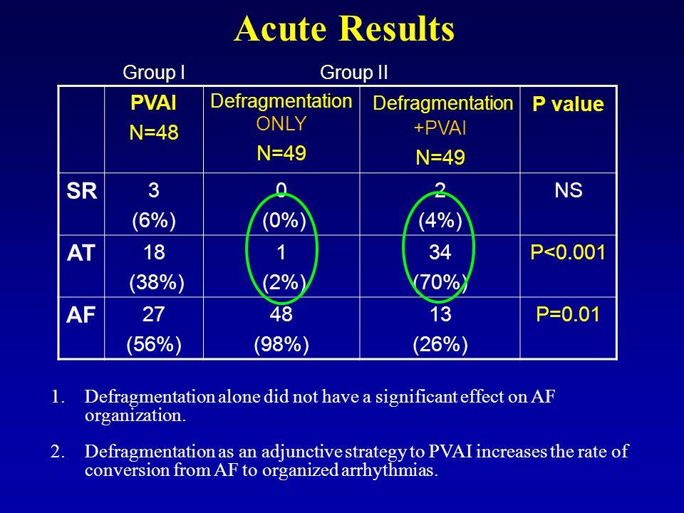 Defragmentation +PVAI
