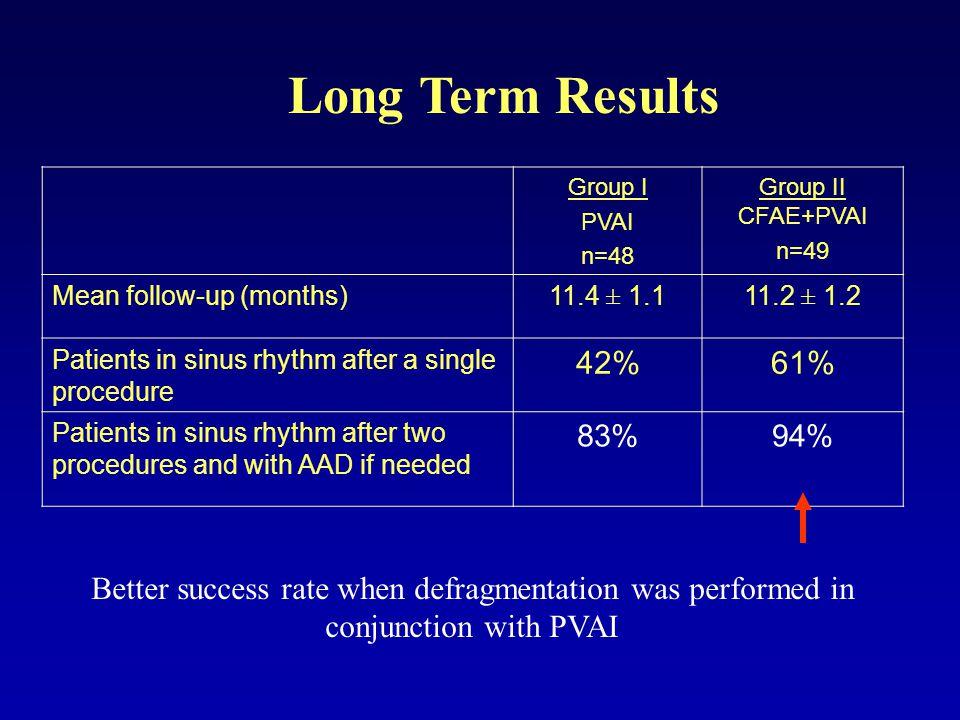 Long Term Results Group I. PVAI. n=48. Group II CFAE+PVAI. n=49. Mean follow-up (months) 11.4 ± 1.1.