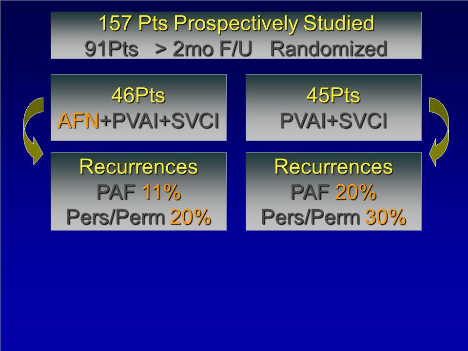157 Pts Prospectively Studied 91Pts > 2mo F/U Randomized
