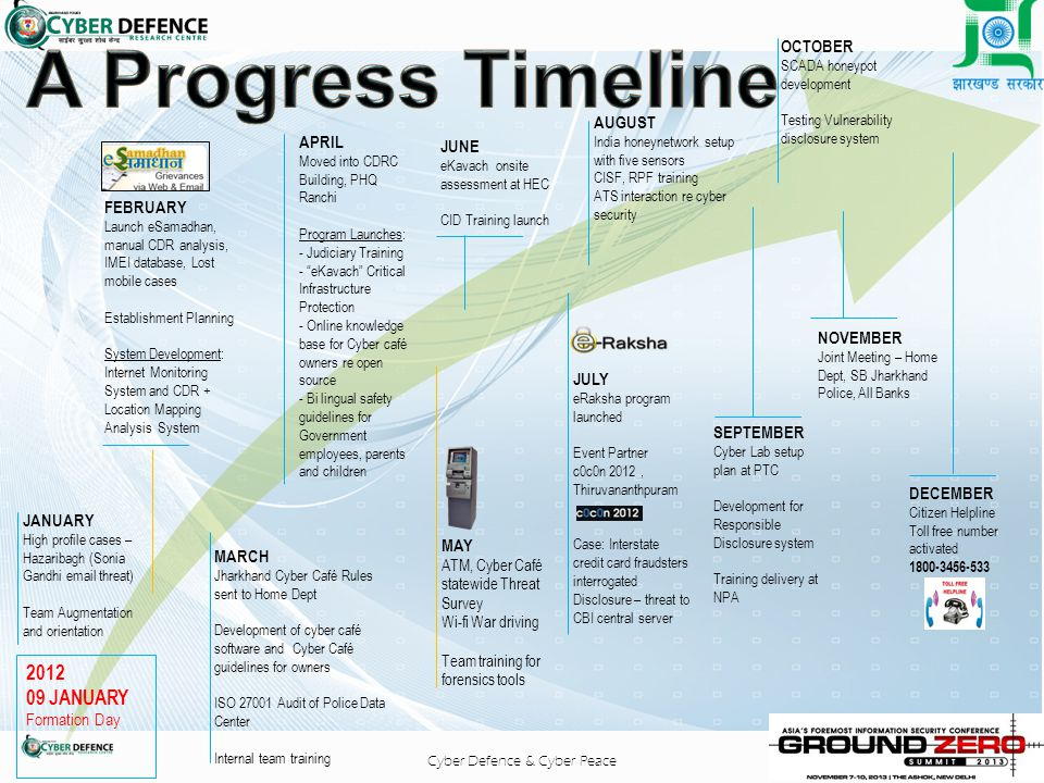 A Progress Timeline 2012 09 JANUARY OCTOBER AUGUST APRIL JUNE FEBRUARY