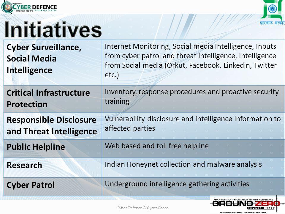 Initiatives Cyber Surveillance, Social Media Intelligence