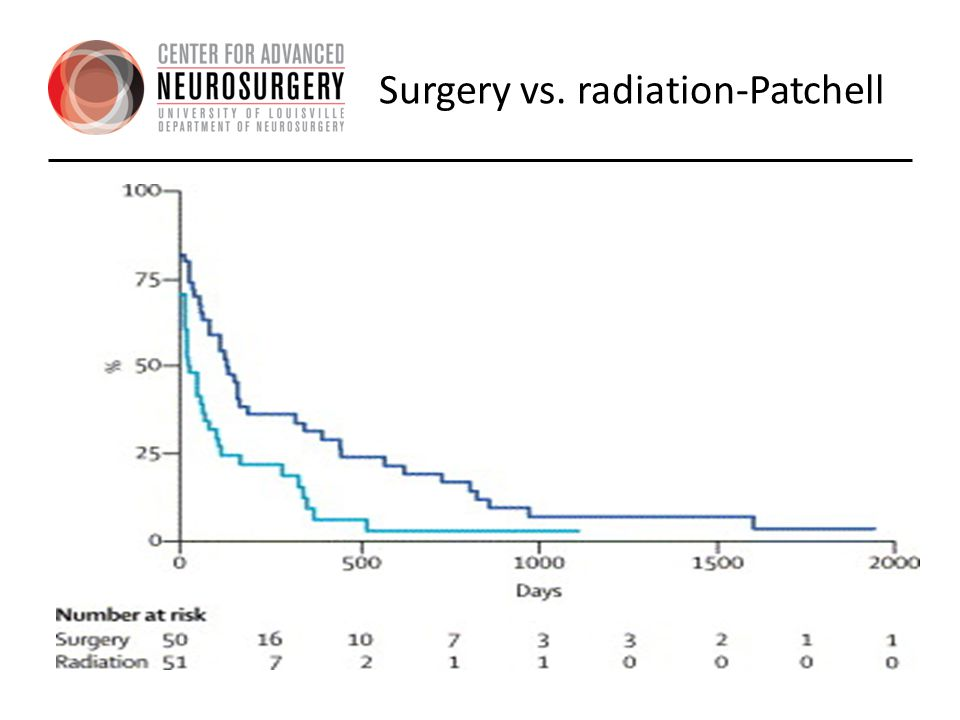 Surgery vs. radiation-Patchell
