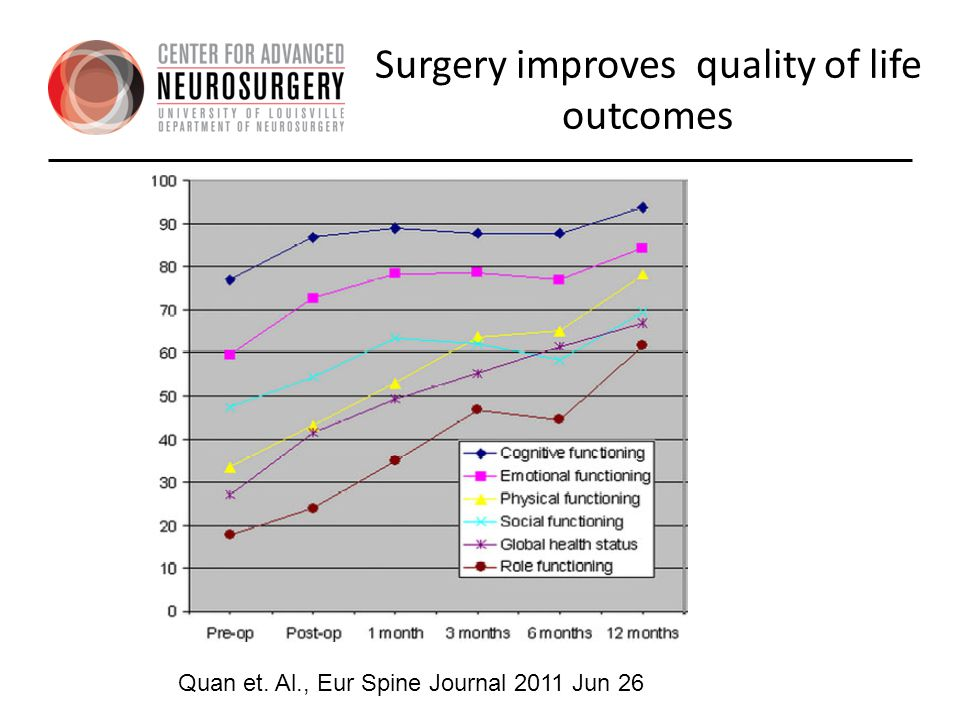 Surgery improves quality of life outcomes