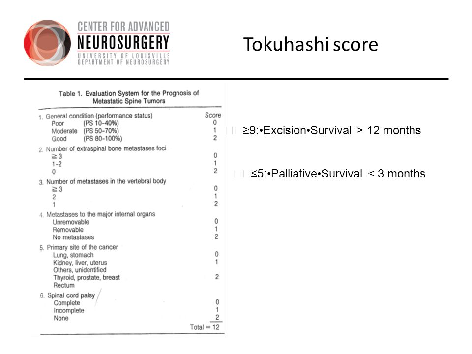 Tokuhashi score 􀂃≥9:•Excision•Survival > 12 months