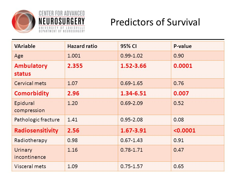Predictors of Survival