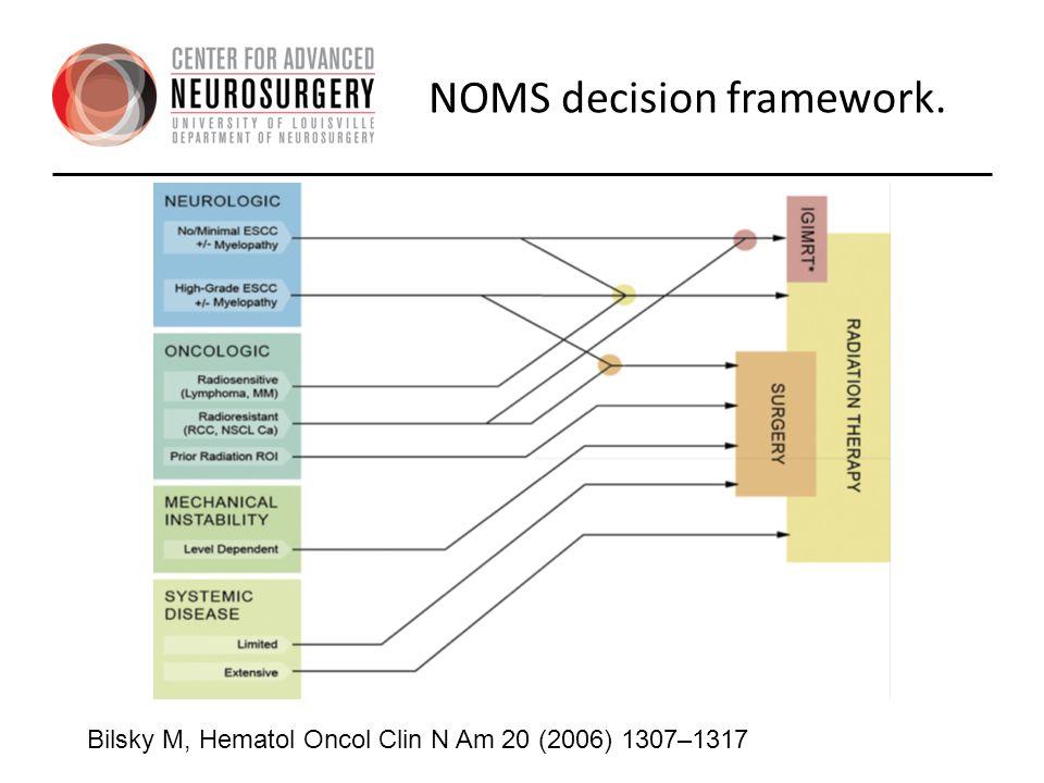 NOMS decision framework.