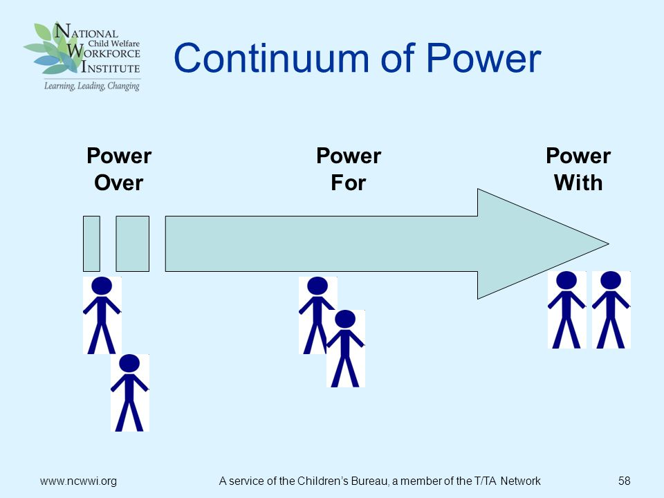 Continuum of Power PowerOver PowerFor PowerWith