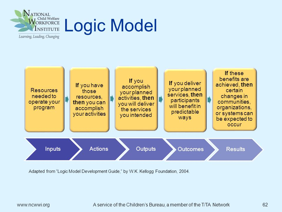 Logic Model Resources needed to operate your program