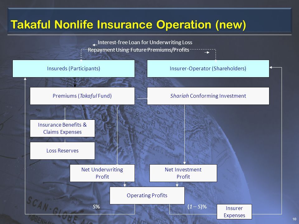 Takaful Nonlife Insurance Operation (new)