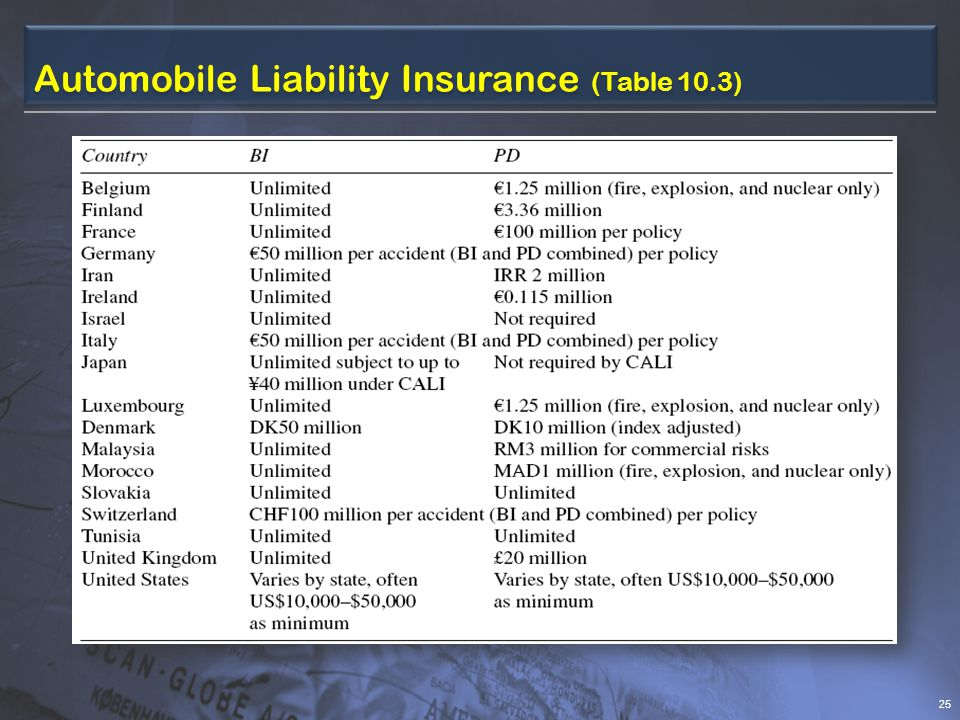 Automobile Liability Insurance (Table 10.3)