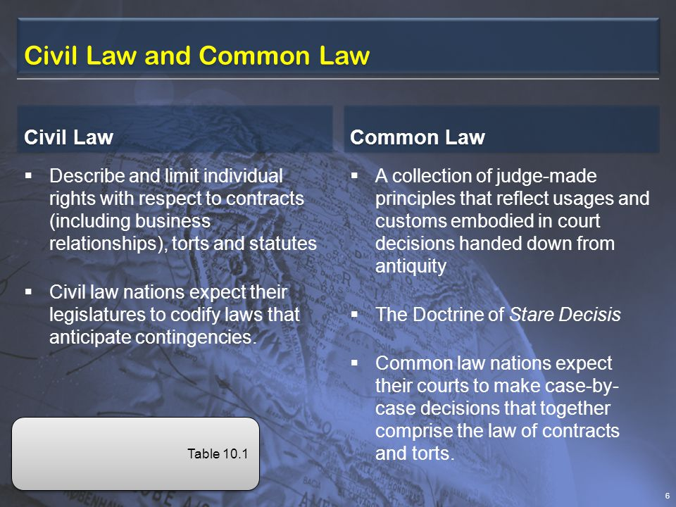 Civil Law and Common Law