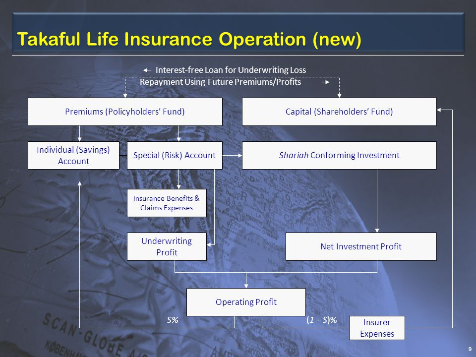 Takaful Life Insurance Operation (new)