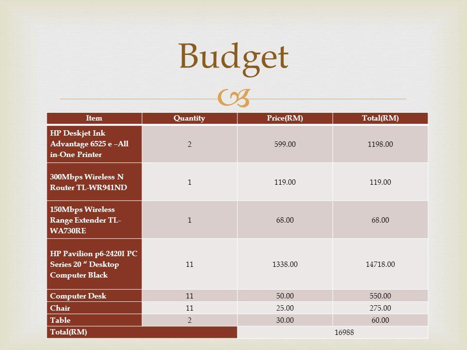Budget Item Quantity Price(RM) Total(RM)