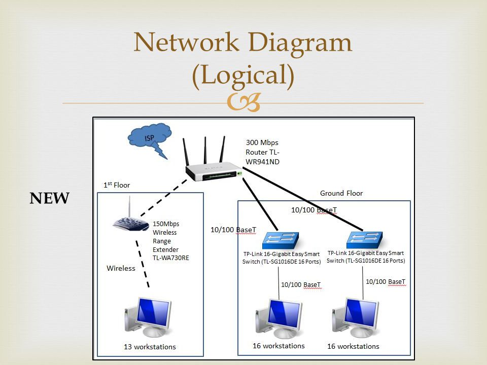 Network Diagram (Logical)