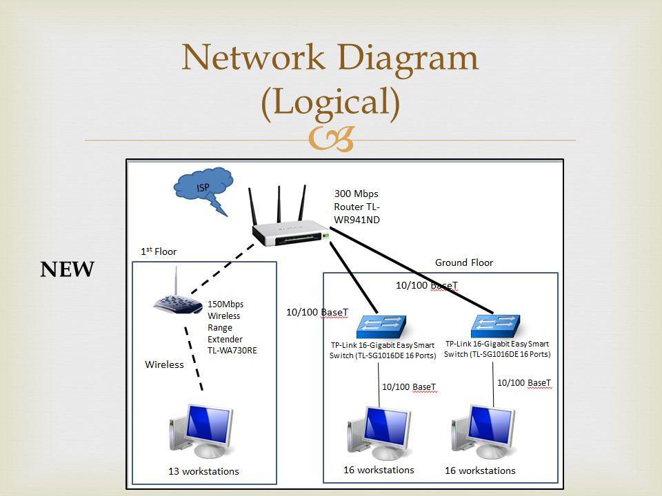Network Diagram (Logical)