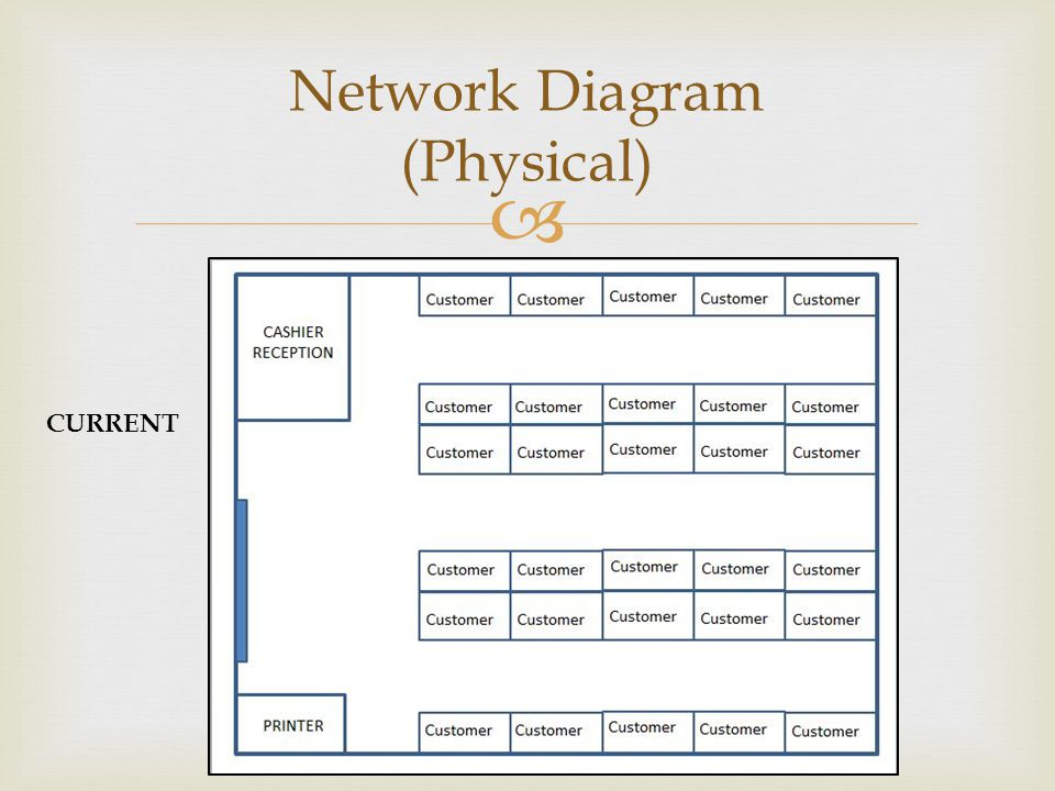 Network Diagram (Physical)
