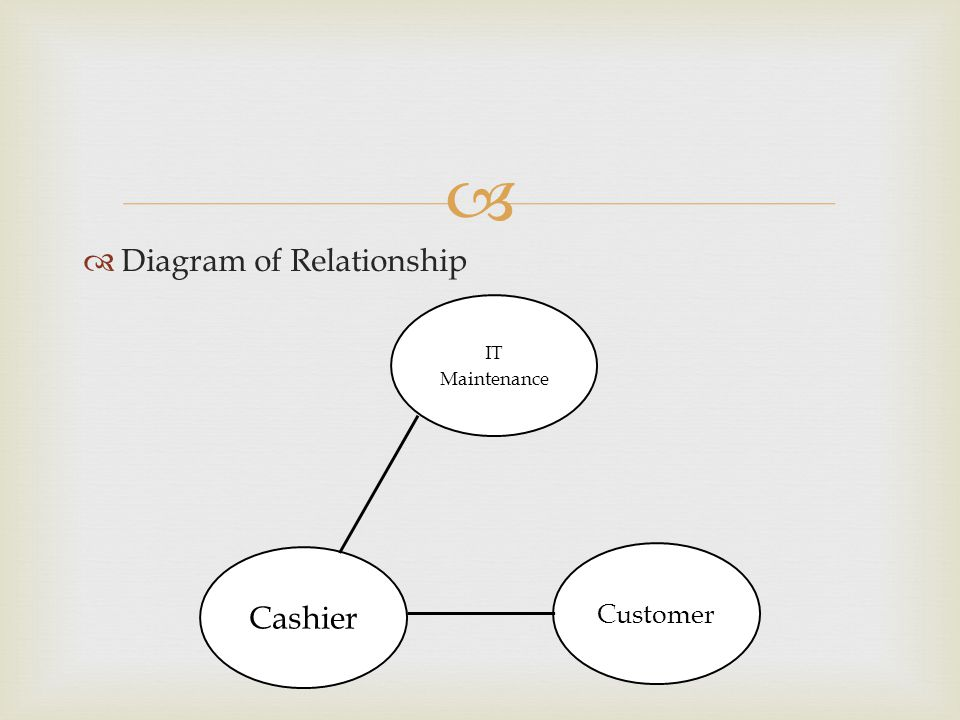 Diagram of Relationship