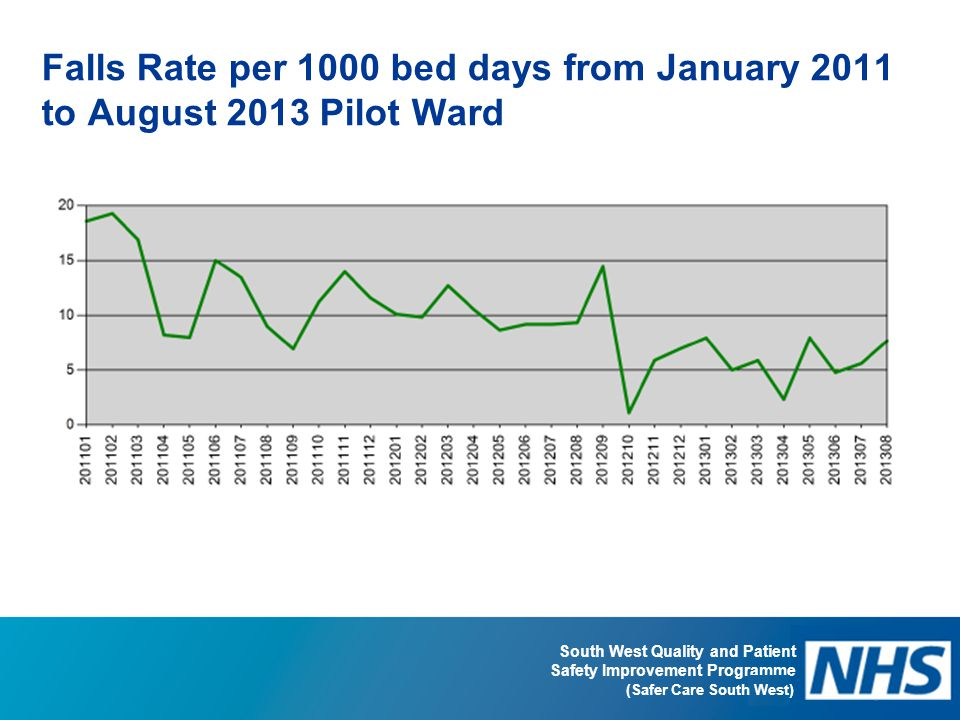 Falls Rate per 1000 bed days from January 2011 to August 2013 Pilot Ward