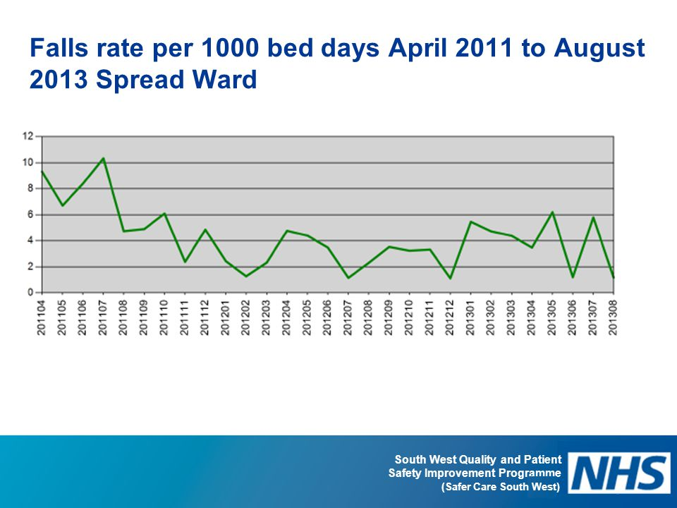 Falls rate per 1000 bed days April 2011 to August 2013 Spread Ward