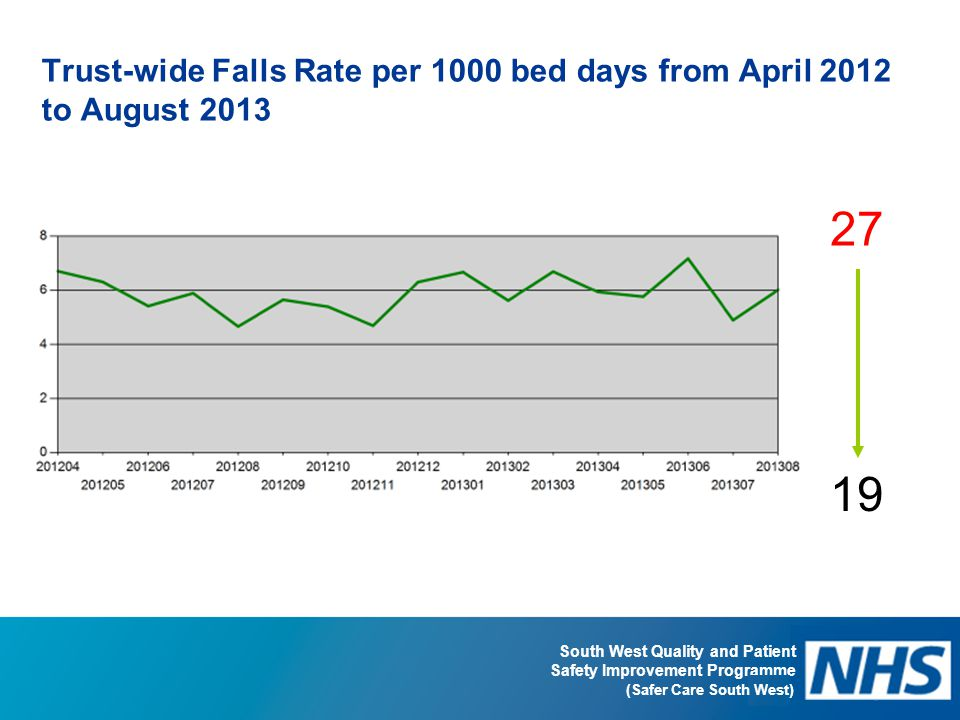 Trust-wide Falls Rate per 1000 bed days from April 2012 to August 2013