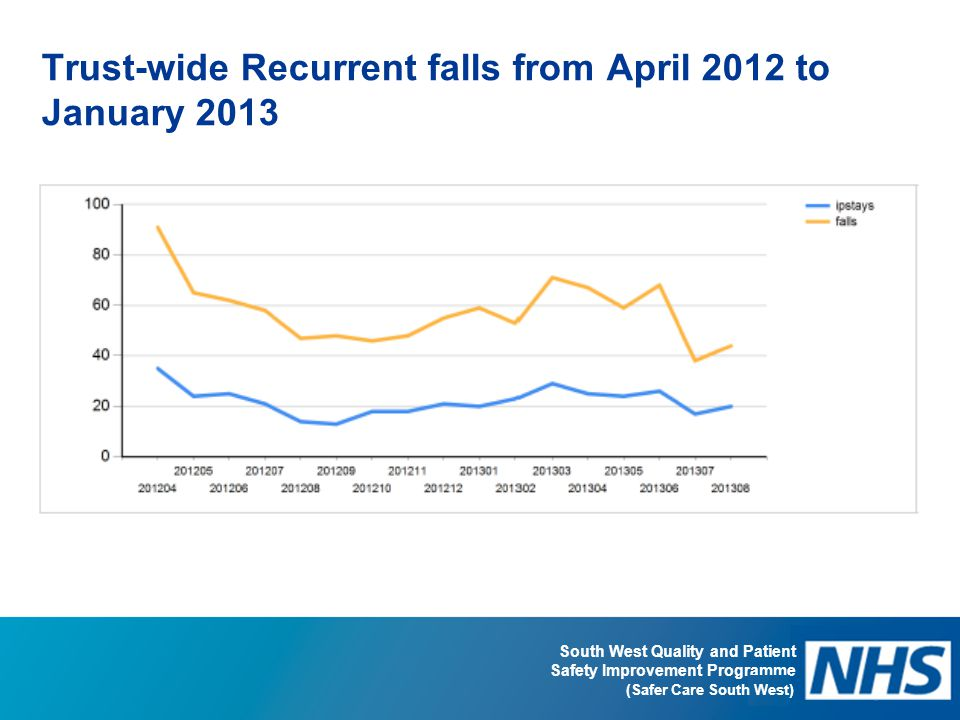 Trust-wide Recurrent falls from April 2012 to January 2013