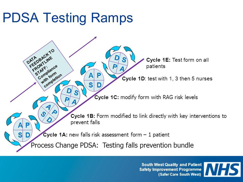 PDSA Testing Ramps A P S D