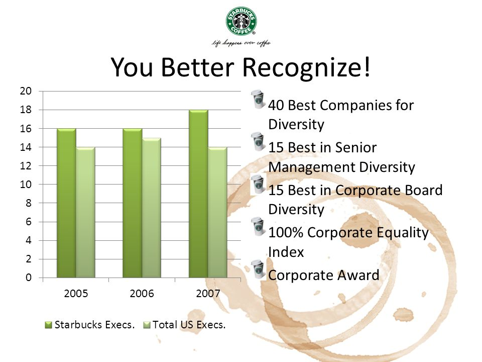 You Better Recognize! 40 Best Companies for Diversity