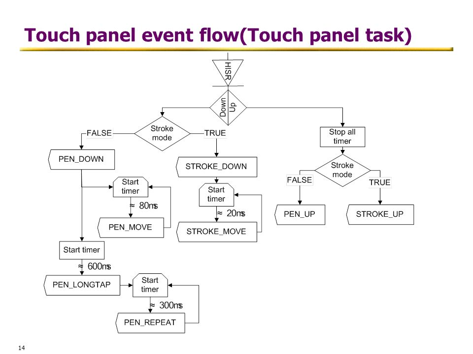 Touch panel event flow(Touch panel task)