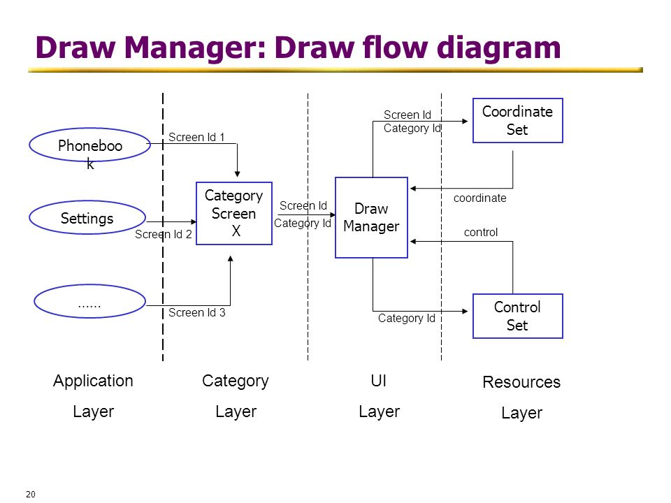 Draw Manager: Draw flow diagram
