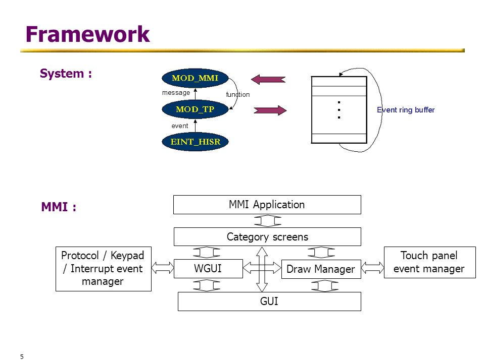 Framework System : MMI : MMI Application Category screens