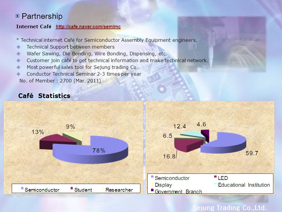 ▣ Partnership Café Statistics
