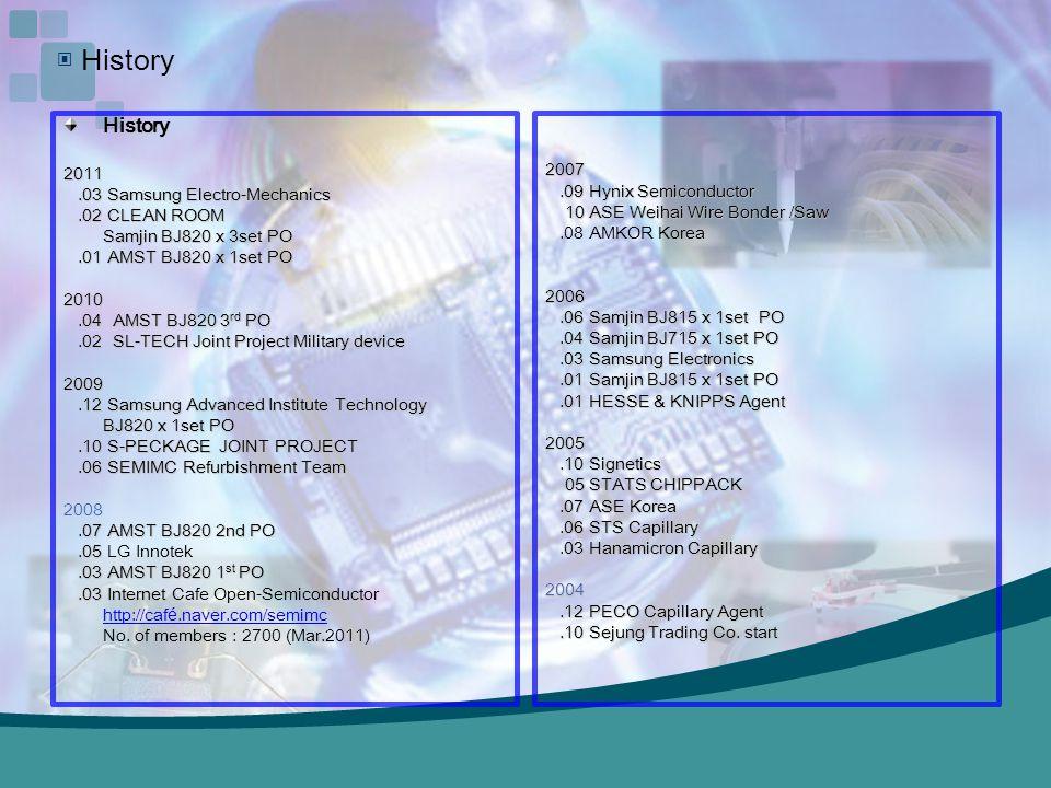 ▣ History History 2011 2007 .03 Samsung Electro-Mechanics