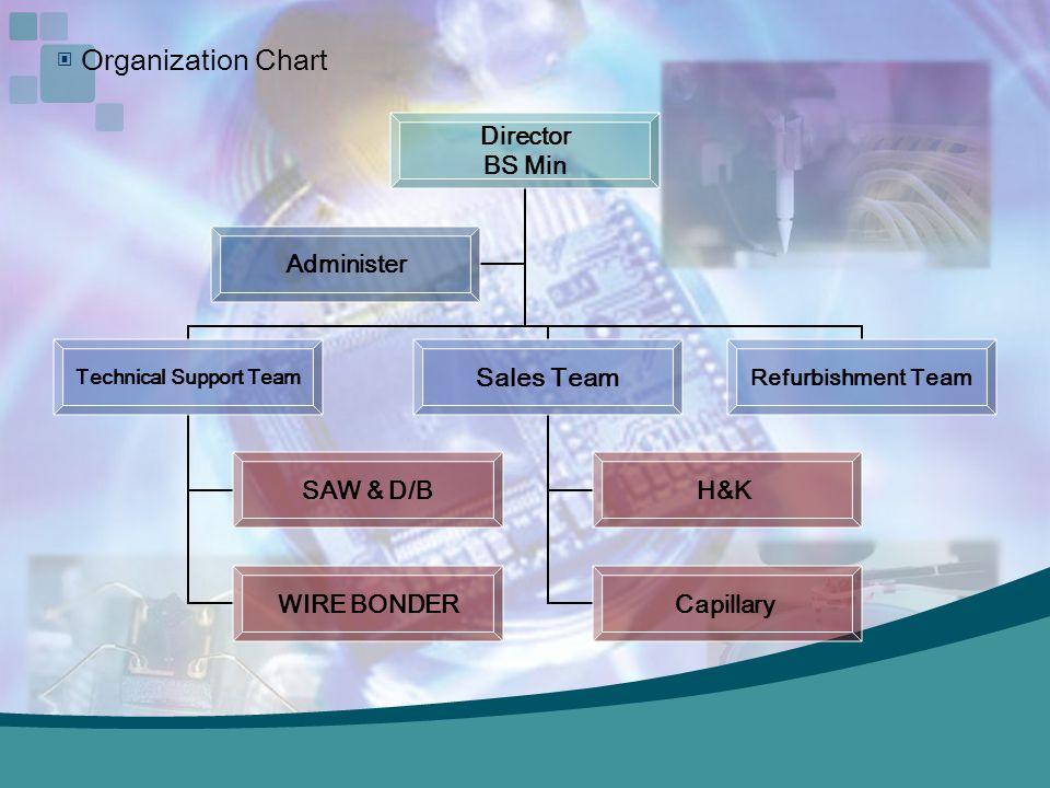 ▣ Organization Chart