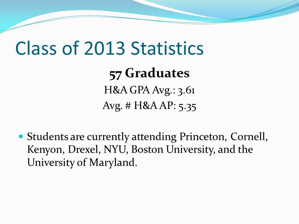 Class of 2013 Statistics 57 Graduates H&A GPA Avg.: 3.61