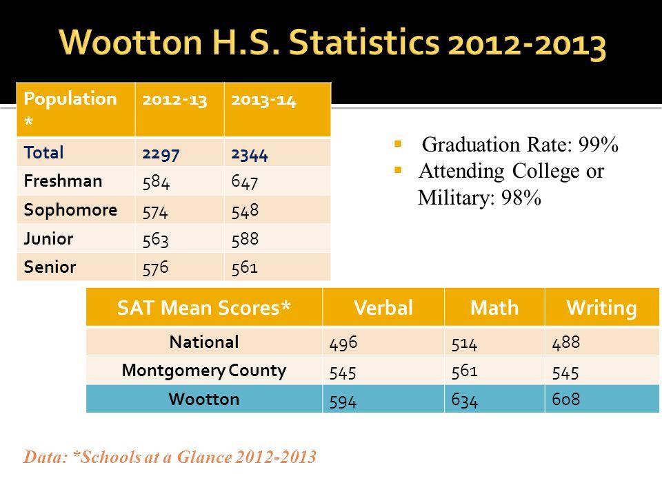 Wootton H.S. Statistics 2012-2013