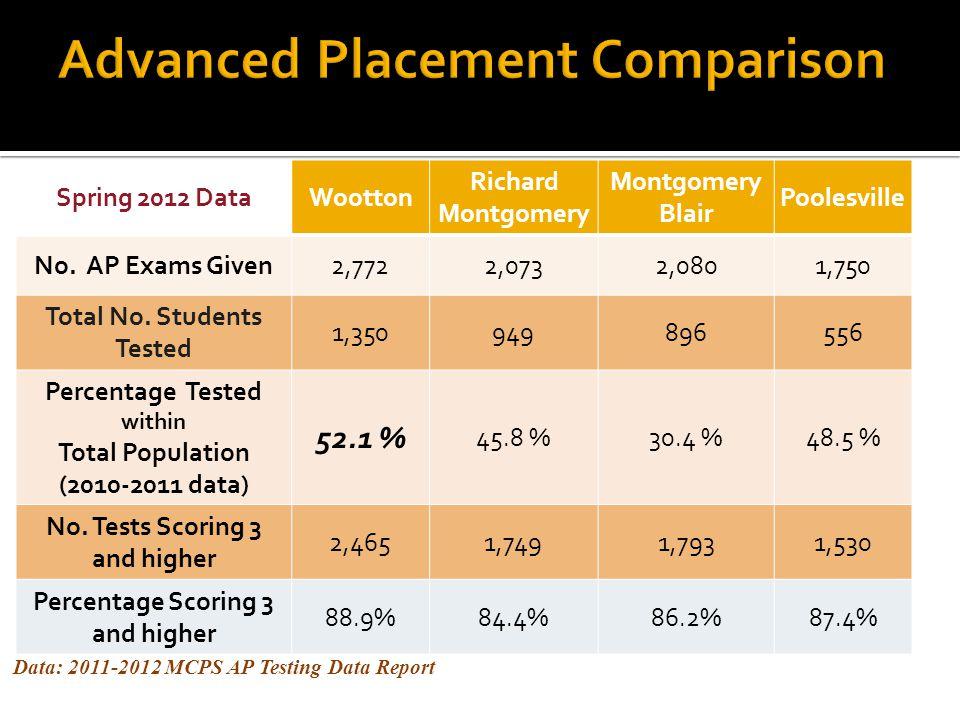 Advanced Placement Comparison