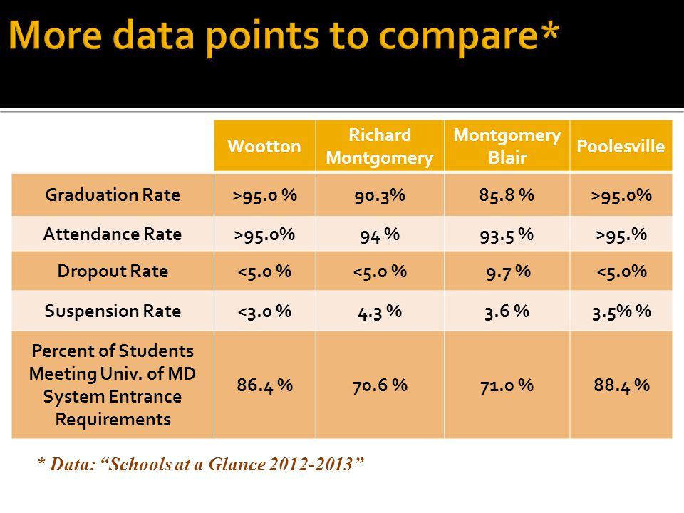 More data points to compare*