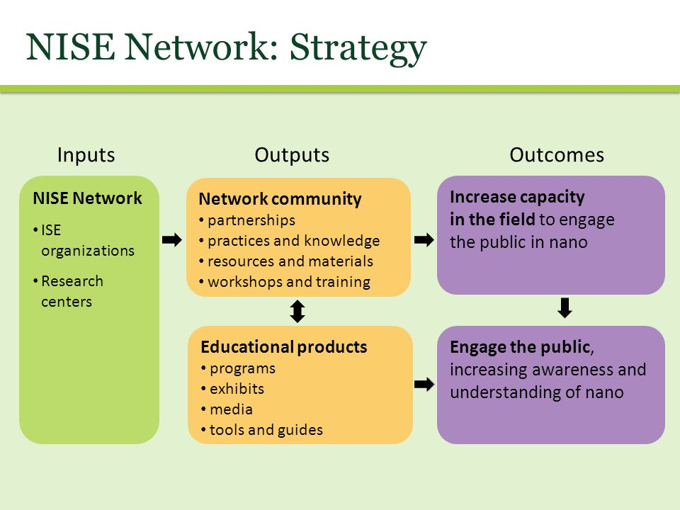 NISE Network: Strategy