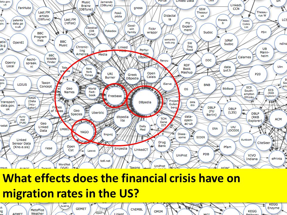 What effects does the financial crisis have on migration rates in the US