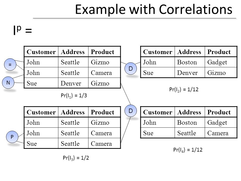 Example with Correlations