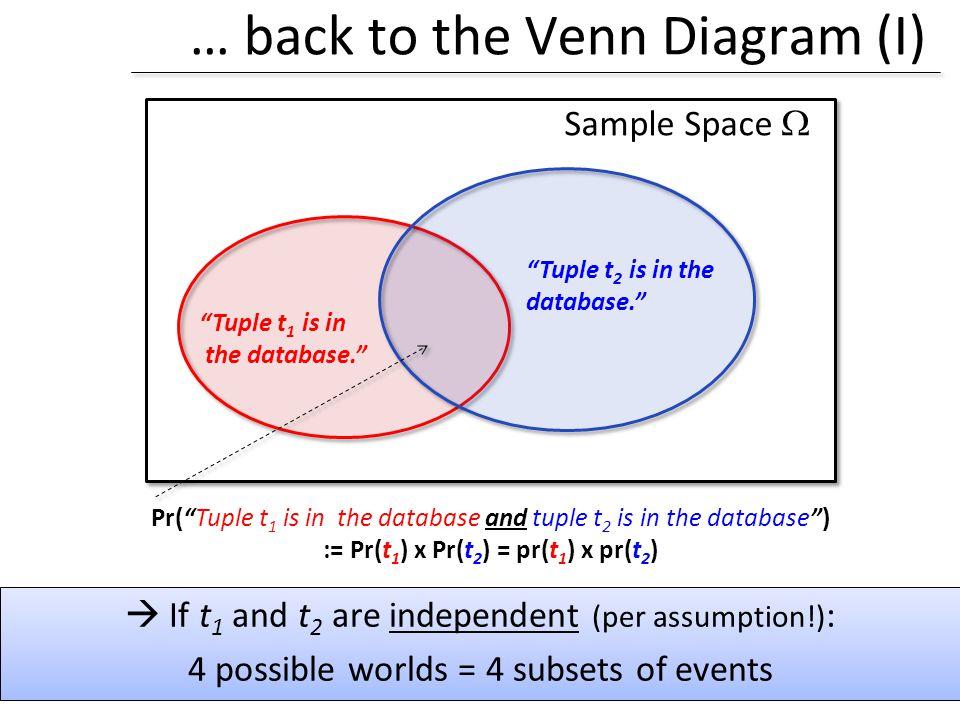 … back to the Venn Diagram (I)