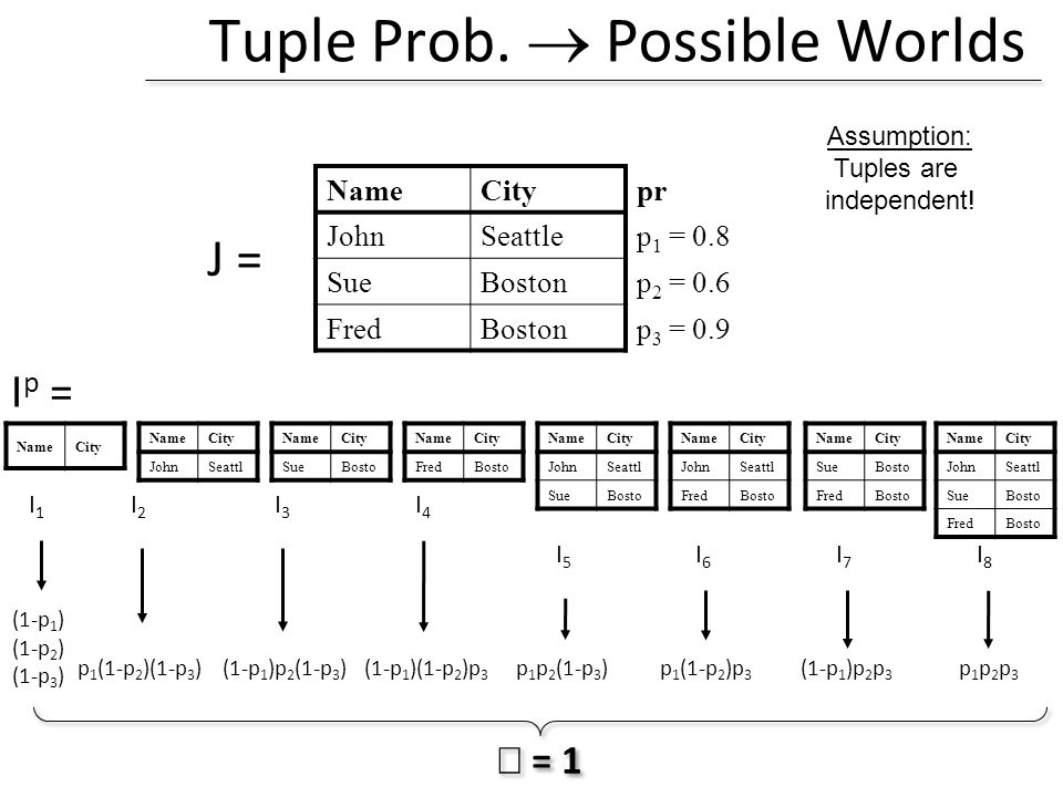 Tuple Prob.  Possible Worlds