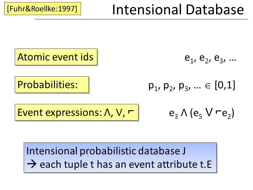 Intensional Database Atomic event ids e1, e2, e3, … Probabilities: