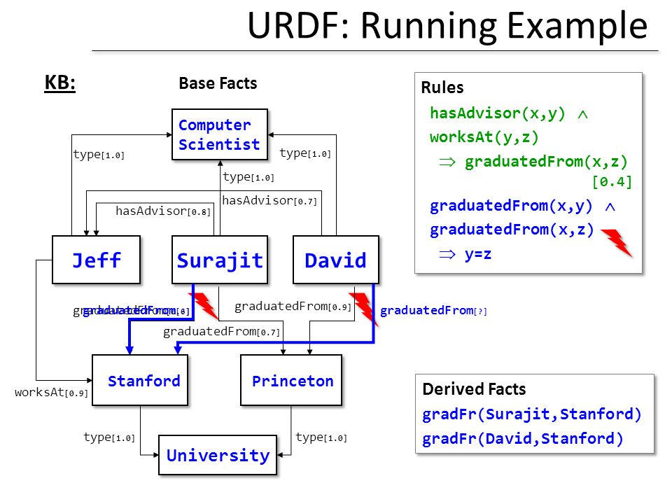 URDF: Running Example KB: Base Facts Jeff Surajit David Rules
