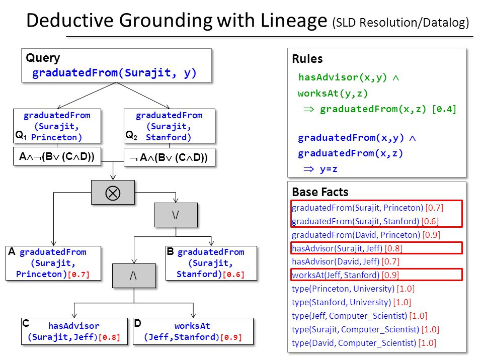Deductive Grounding with Lineage (SLD Resolution/Datalog)