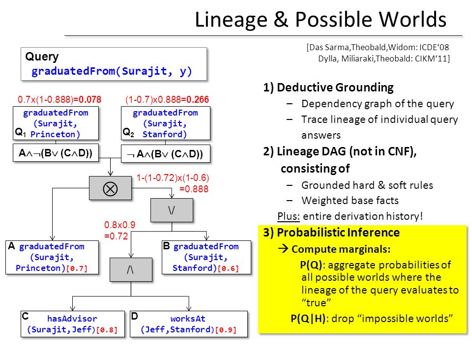 Lineage & Possible Worlds