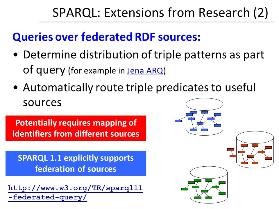 SPARQL: Extensions from Research (2)