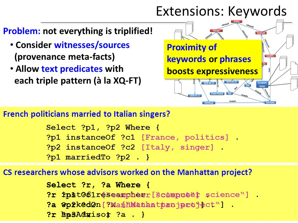 Extensions: Keywords Problem: not everything is triplified!