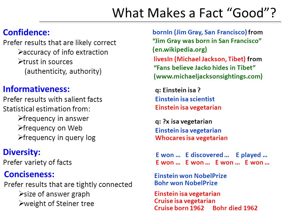 What Makes a Fact Good