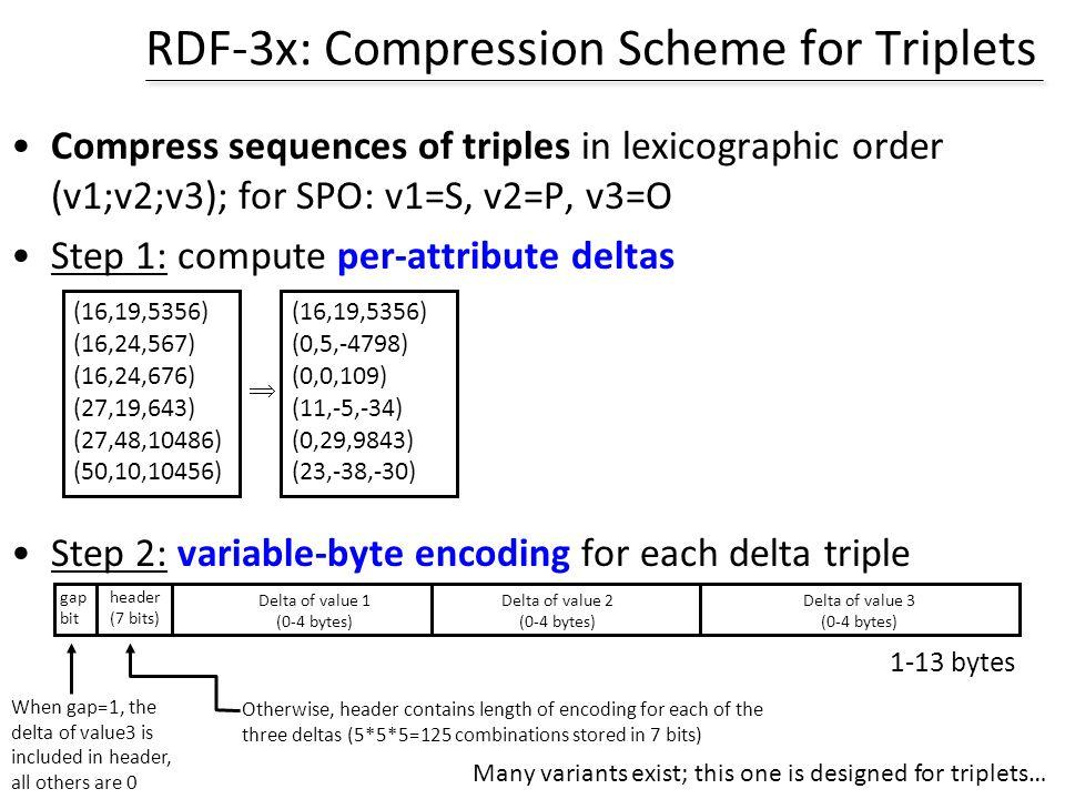 RDF-3x: Compression Scheme for Triplets